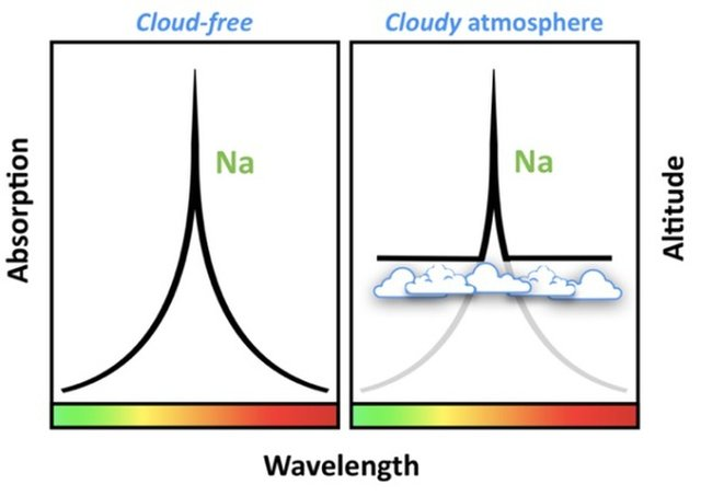 "WASP-96b's sodium fingerprint is a clear, ""tent-like"" shape unobstructed by clouds."