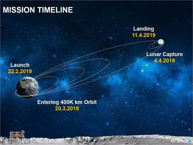 A graphic showing the Israeli lunar lander Beresheet's path to the moon. Dates correspond with Israel Standard Time.