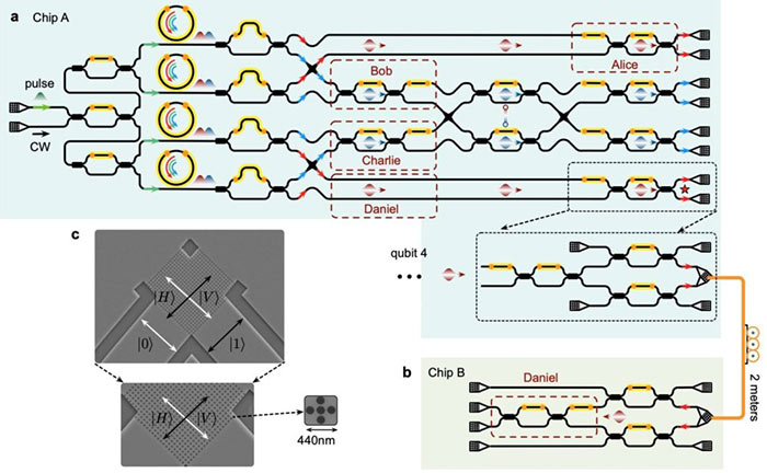 Quantum transport between two chips
