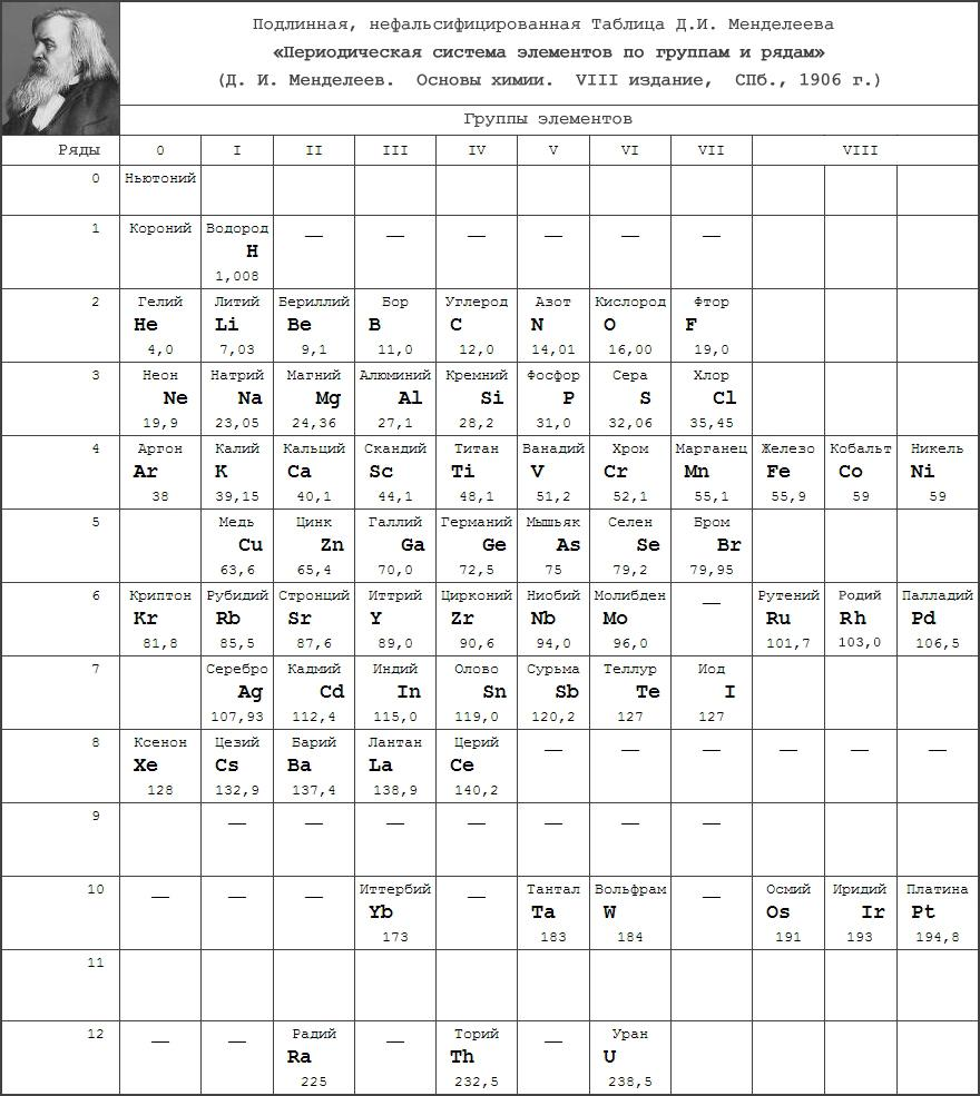 Why hide the ether of Mendeleev's periodic table?