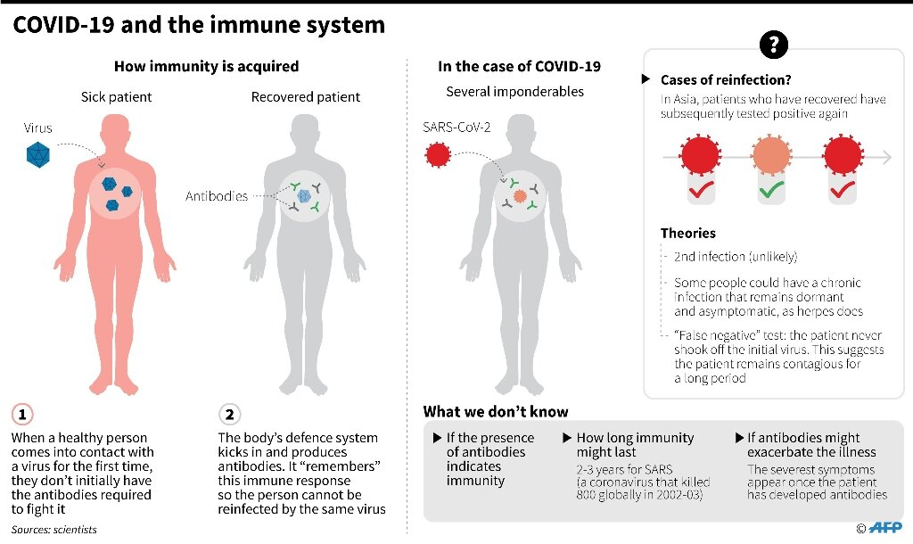 Does recovering from the coronavirus make you immune? Science is not sure
