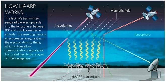 HAARP The Secret of the Fortnite Event?