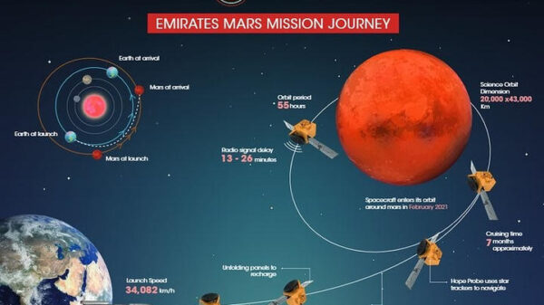 UAE to launch its first space probe next week 1