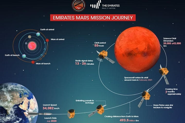 UAE to launch its first space probe next week 31