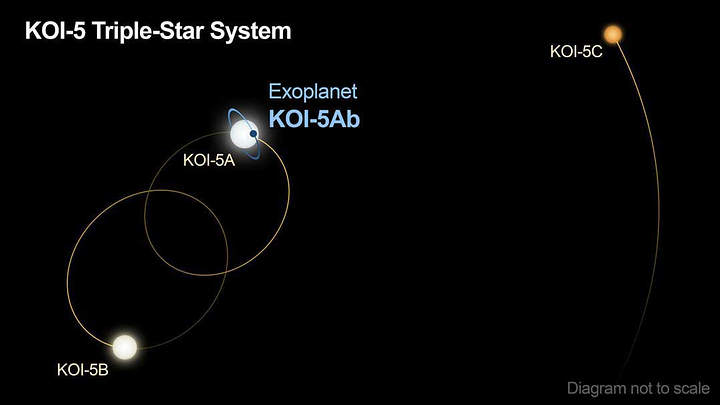 A forgotten planet is found in a triple star system 34