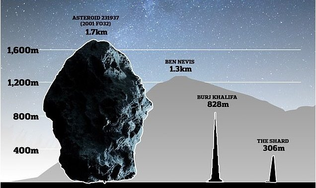 Huge potentially dangerous asteroid is approaching Earth 39