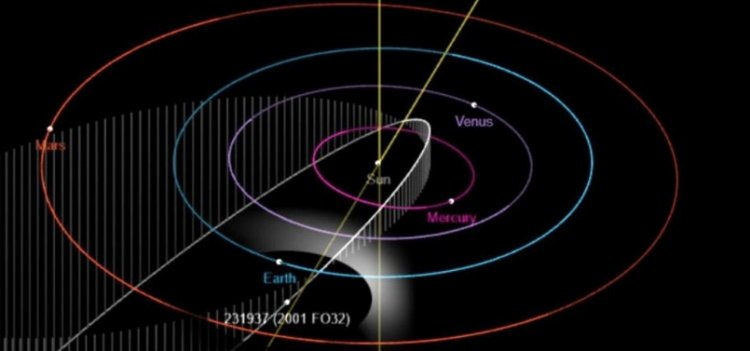 Huge potentially dangerous asteroid is approaching Earth 40